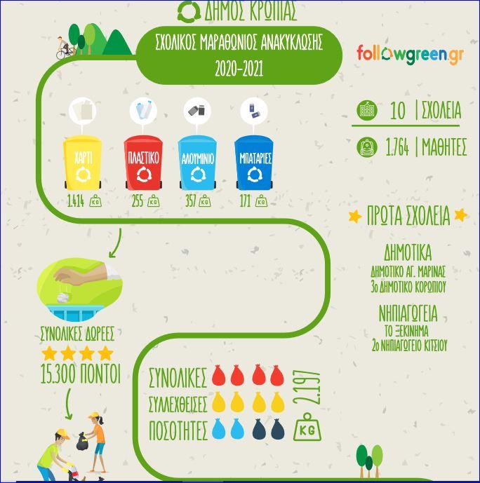 Εκδήλωση βράβευσης για τις σχολικές δράσεις «Πάμε Ανακύκλωση» Ρεκόρ ανακύκλωσης από τα σχολεία του Δήμου μας